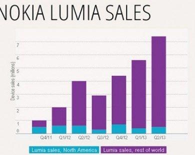 Điện thoại Windows Phone lập kỷ lục về doanh số