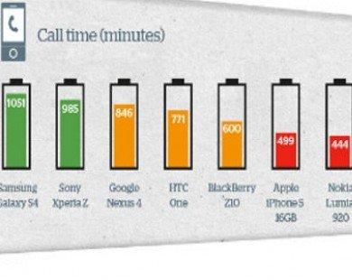 Smartphone nào có pin tốt nhất hiện nay?