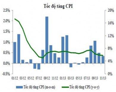 Tốc độ tăng CPI quý 1 tương đối thấp trong 10 năm