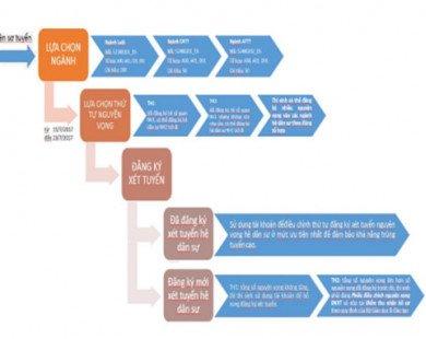 Cách đăng ký xét tuyển hệ dân sự Học viện An ninh Nhân dân
