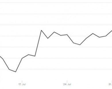 Bitcoin hiện đắt gấp 3 lần vàng