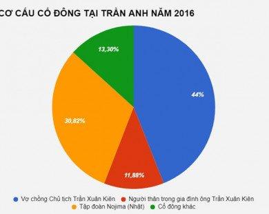 Trần Anh công khai chuyện 'bán mình' cho TGDĐ, hủy niêm yết cổ phiếu
