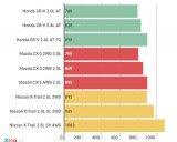Giá Honda CR-V lập đáy, xuống dưới 800 triệu đồng