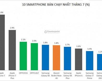 Vượt Apple, Huawei thành hãng smartphone số 2 thế giới