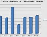Mitsubishi Outlander hàng tồn giảm giá 220 triệu ở Việt Nam