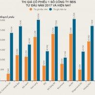 Cổ phiếu bất động sản của các 'ông lớn': Những số phận trái ngược
