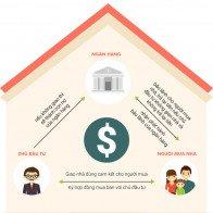 Ai sắp ký hợp đồng mua nhà cần biết quy định này của Ngân hàng Nhà nước