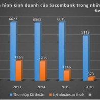 Chuyển niêm yết về sàn HNX, Sacombank đã từ chối sân chơi lớn