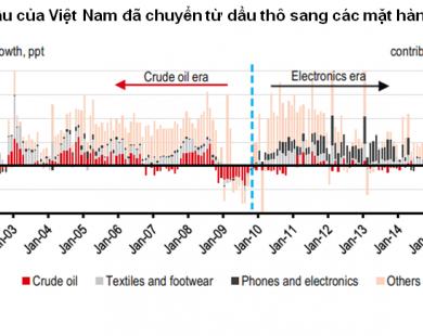 HSBC: Ngành du lịch sẽ thay thế dầu mỏ trong nền kinh tế Việt Nam