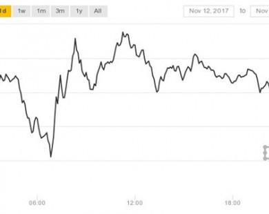 Tại sao Bitcoin giảm giá gần 2.500 USD trong tuần trước?