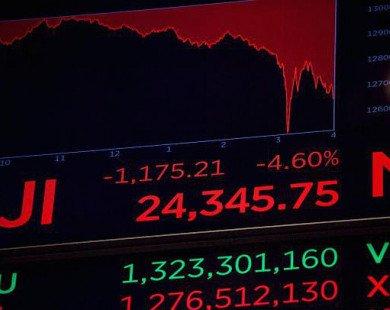 Dow Jones tiếp tục giảm hơn 1.000 điểm