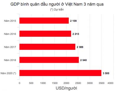 GDP bình quân đầu người của Việt Nam lên 2.540 USD