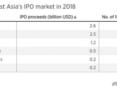 Việt Nam soán ngôi vương IPO Đông Nam Á từ Singapore